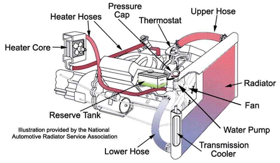 نقش ترموستات خودرو